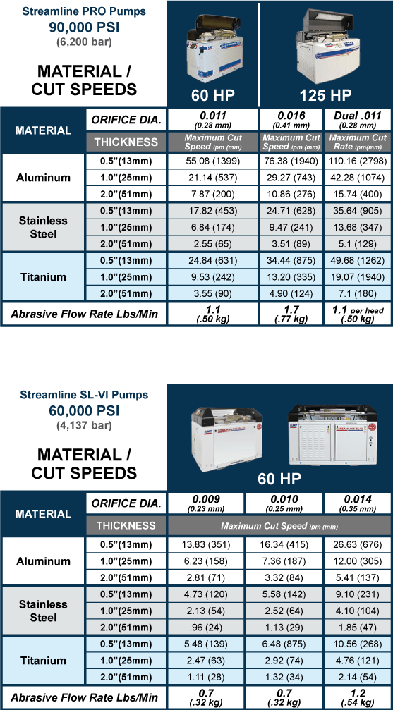 Waterjet Cutting Material and Speed Chart